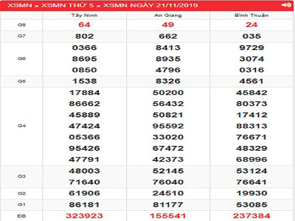 Dự đoán xsmn ngày 28/11 chuẩn 99,9%