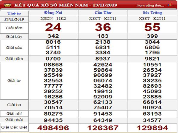 Dự đoán lô tô xổ số miền nam ngày 20/11 của các cao thủ