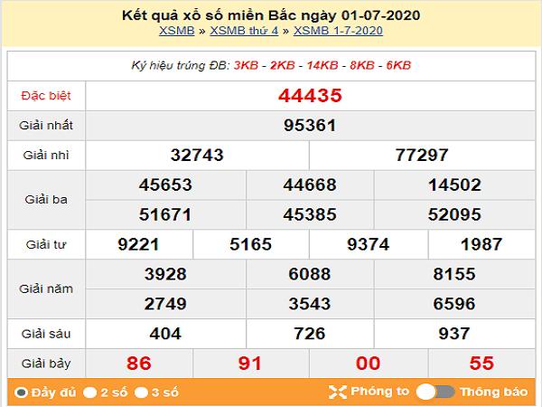 Dự đoán KQXSMB- xổ số miền bắc ngày 02/07 chuẩn xác