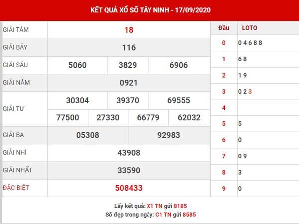 Dự đoán KQSX Tây Ninh thứ 5 ngày 24-9-2020