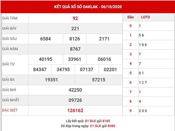Dự đoán xổ số Daklak thứ 3 ngày 13-10-2020