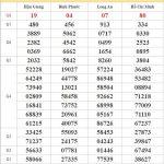 Dự đoán XSMN 7/11/2020 chốt bạch thủ lô miền Nam thứ 7