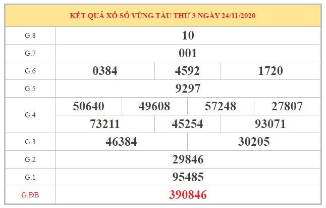 Dự đoán XSVT ngày 01/12/2020 dựa trên kết quả kỳ trước