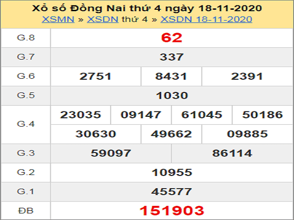 Dự đoán KQXSDN ngày 25/11/2020- xổ số đồng nai hôm nay