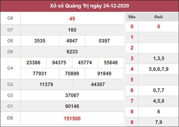 Dự đoán XSQT 31/12/2020 chốt KQXS Quảng Trị thứ 5
