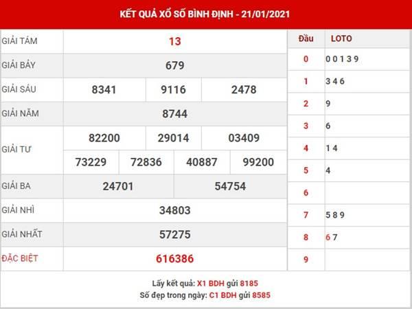 Dự đoán KQXS Bình Định thứ 5 ngày 28/1/2021