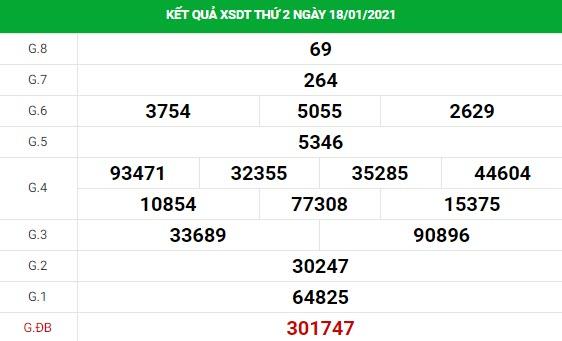 Dự đoán kết quả XS Đồng Tháp Vip ngày 22/01/2021