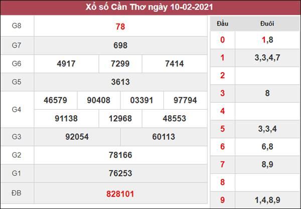 Dự đoán XSCT 17/2/2021 chốt KQXS Cần Thơ thứ 4