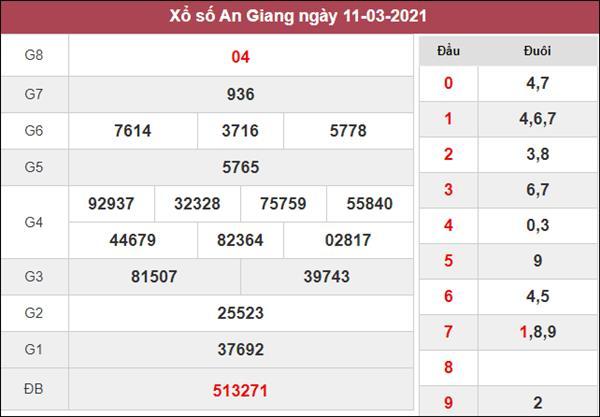 Dự đoán XSAG 18/3/2021 thứ 5 chuẩn xác cùng cao thủ