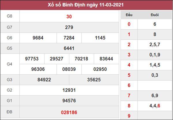 Dự đoán XSBDI 18/3/2021 chốt số đẹp Bình Định hôm nay