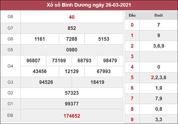 Dự đoán XSBD thứ 6 chốt số thần Tài siêu chuẩn