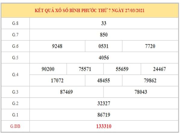 Dự đoán XSBP ngày 3/4/2021 dựa trên kết quả kì trước