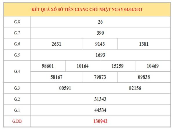 Dự đoán XSTG ngày 11/4/2021 dựa trên kết quả kì trước