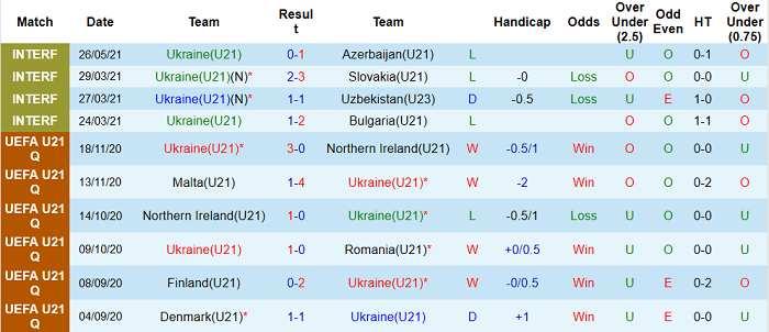 Nhận định kèo Ukraine U21 vs Uzbekistan U21