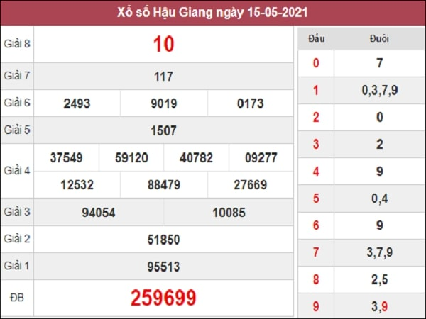 Dự đoán XSHG 22/05/2021