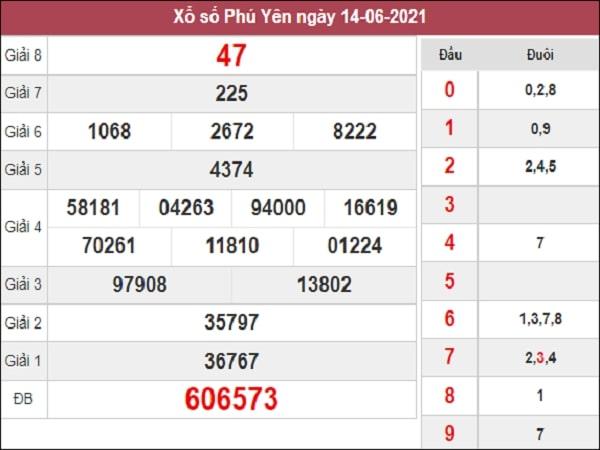 Dự đoán XSPY 21-06-2021