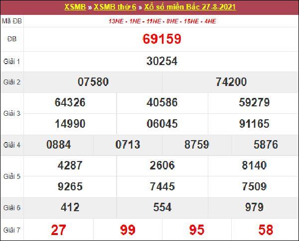 Dự đoán KQXSMB 28/8/2021 thứ 7 chốt đầu đuôi lô VIP