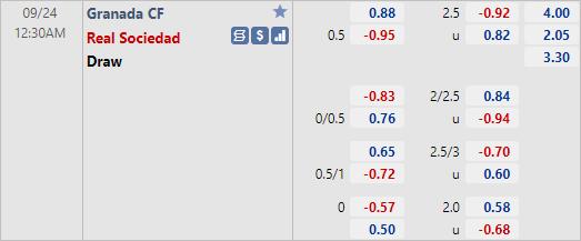 Tỷ lệ kèo giữa Granada vs Sociedad