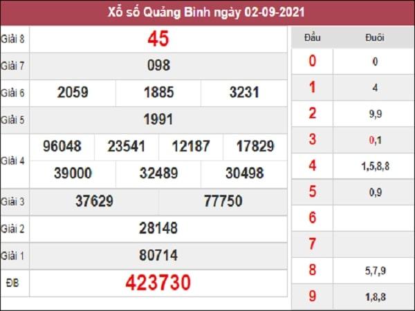 Dự đoán KQXSQB 09-09-2021